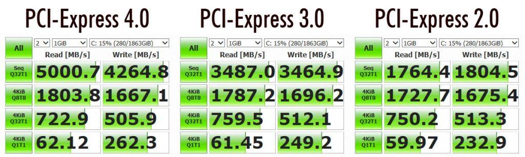 PCI-E 4.0 vs 3.0 vs 2.0