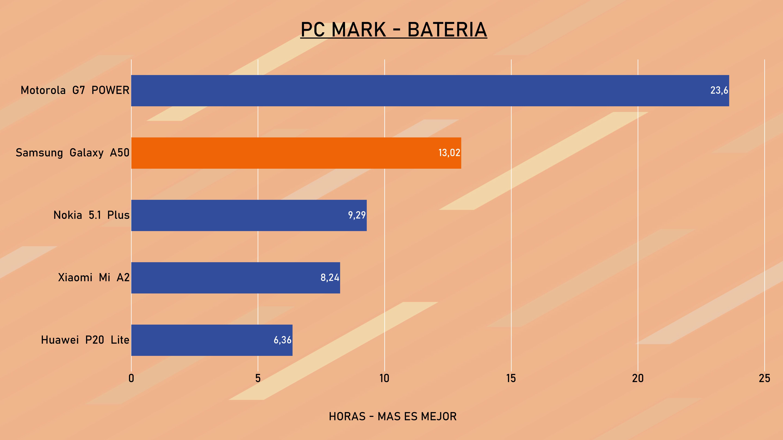 Grafico de Bateria PC Mark
